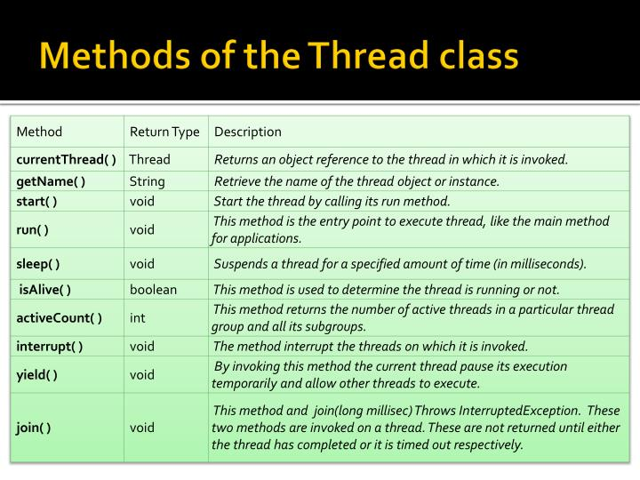 Methods of the Thread class