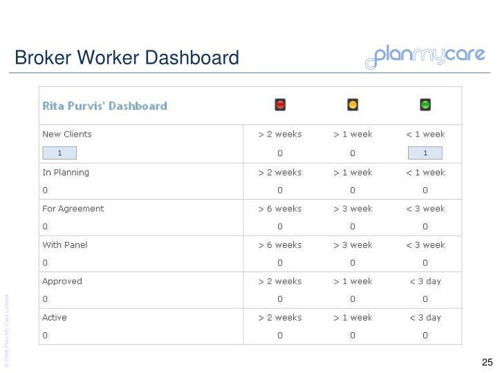 Broker Worker Dashboard