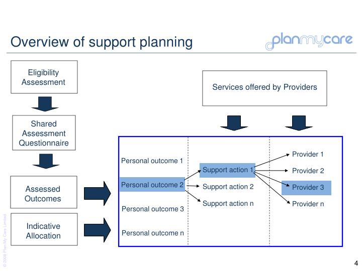 Overview of support planning
