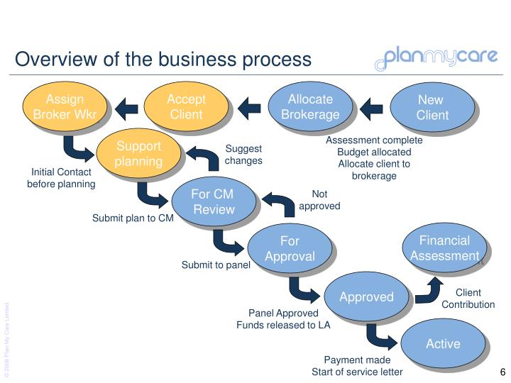 Overview of the business process
