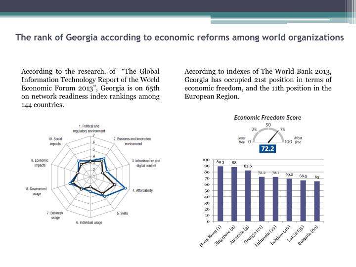 The rank of Georgia according to economic reforms among world organizations