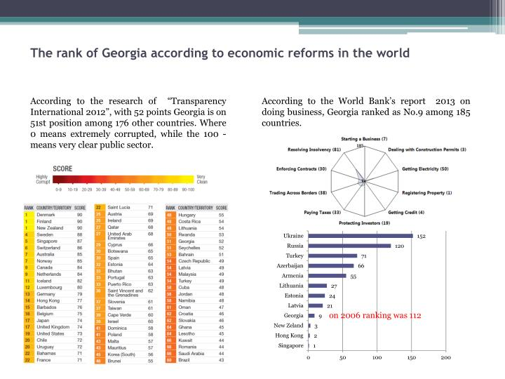 The rank of Georgia according to economic reforms in the world