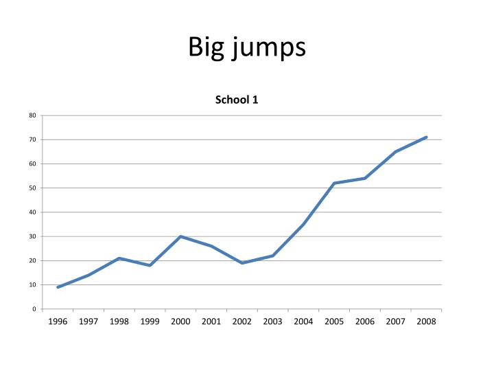 Big jumps