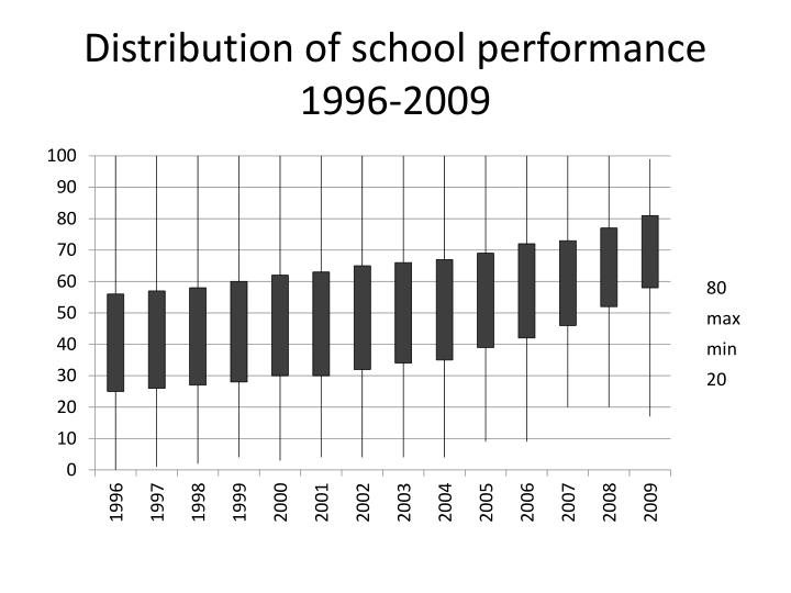 Distribution of school performance 1996-2009