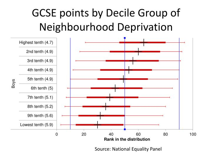 GCSE points by