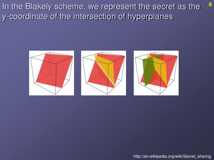 In the Blakely scheme, we represent the secret as the y-coordinate of the intersection of hyperplanes