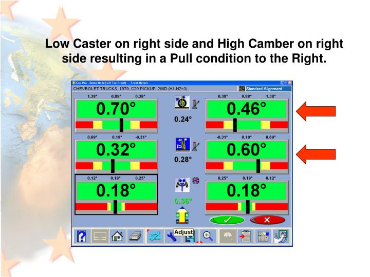 Low Caster on right side and High Camber on right side resulting in a Pull condition to the Right.