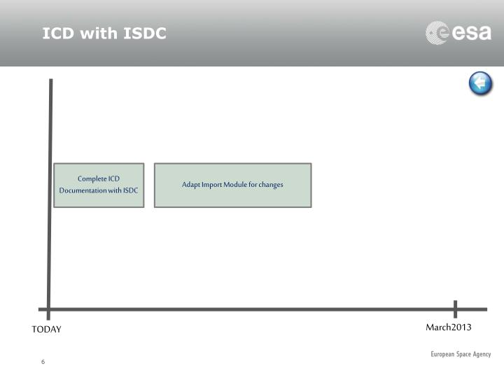 ICD with ISDC