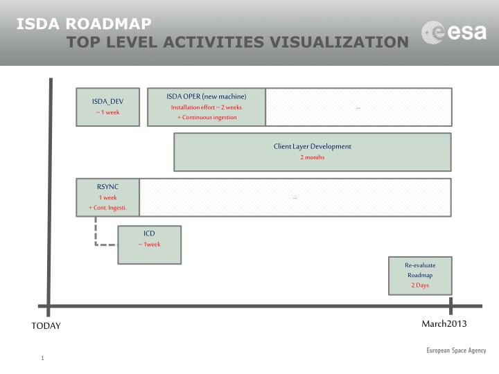 Isda roadmap top level activities visualization