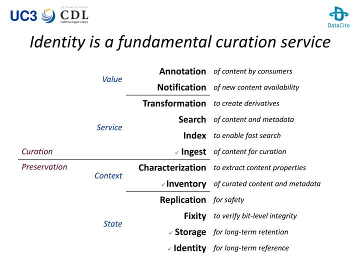 Identity is a fundamental curation service