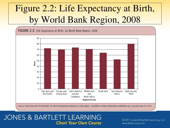 Figure 2.2: Life Expectancy at Birth, by World Bank Region, 2008