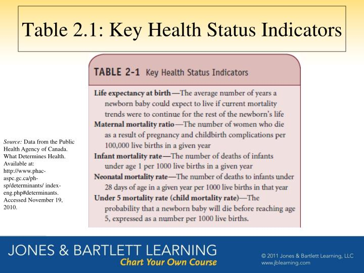 Table 2.1: Key Health Status Indicators