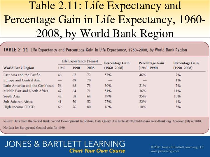 Table 2.11: Life Expectancy and Percentage Gain in Life Expectancy, 1960-2008, by World Bank Region