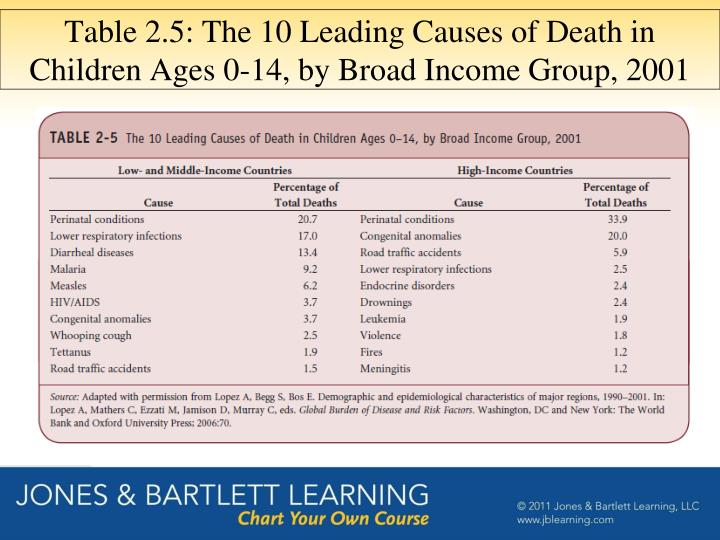 Table 2.5: The 10 Leading Causes of Death in Children Ages 0-14, by Broad Income Group, 2001