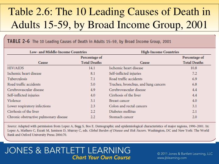 Table 2.6: The 10 Leading Causes of Death in Adults 15-59, by Broad Income Group, 2001