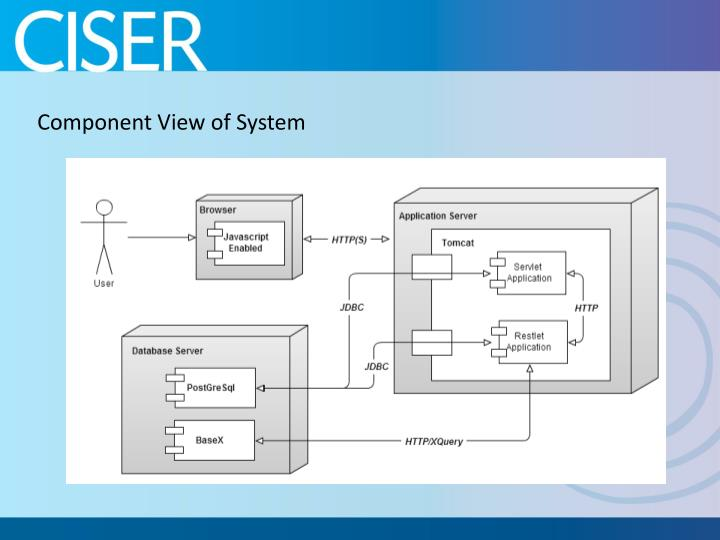 Component View of System