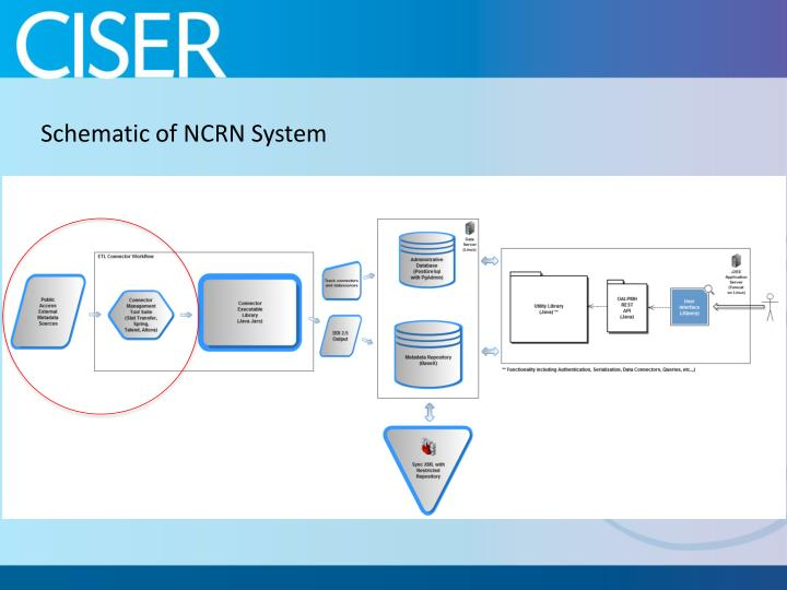 Schematic of NCRN System