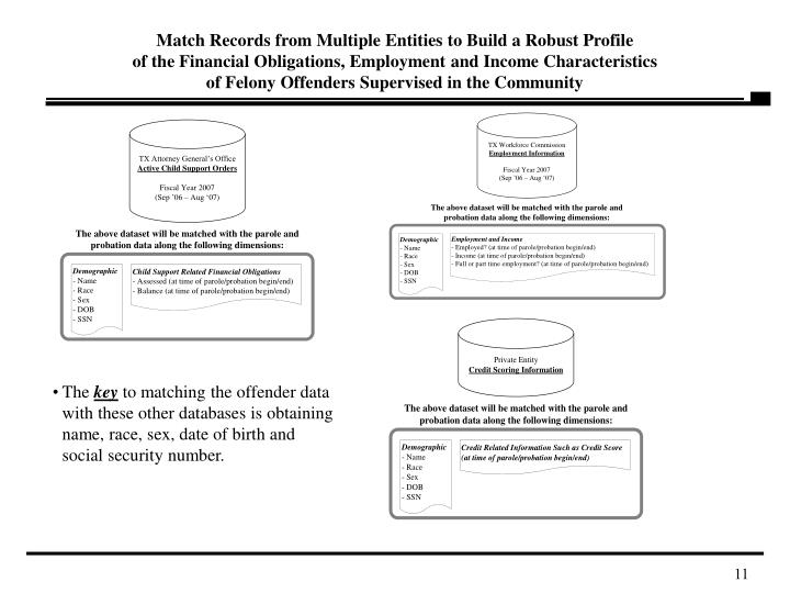 Match Records from Multiple Entities to Build a Robust Profile