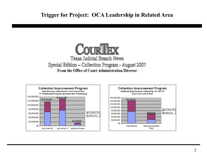 Trigger for Project:  OCA Leadership in Related Area