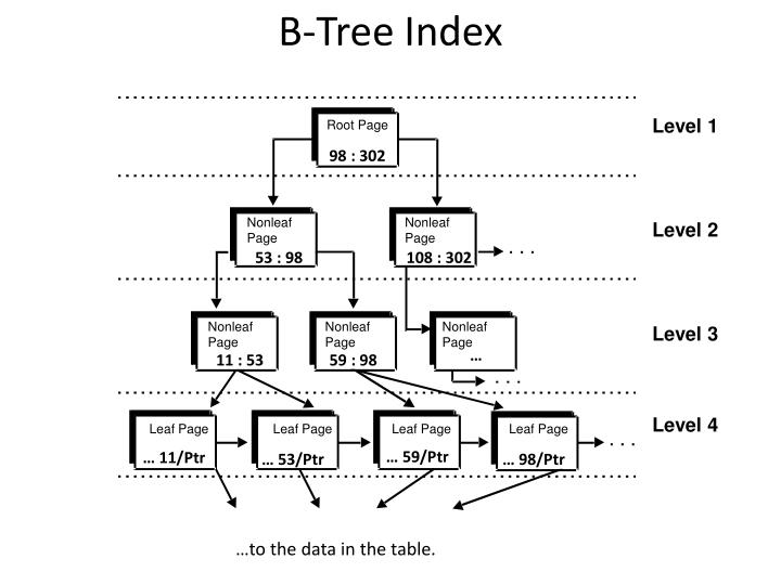 B-Tree Index