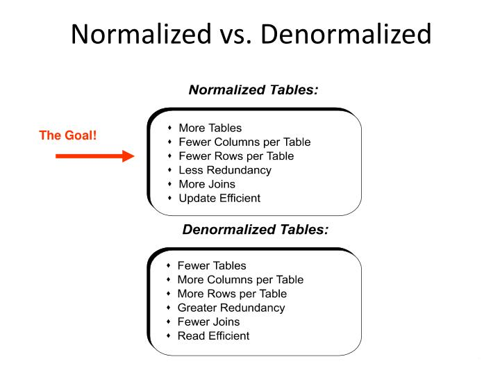 Normalized vs.
