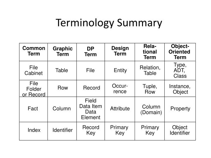 Terminology summary