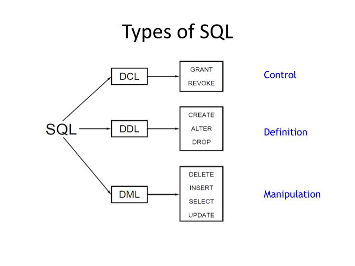 Types of SQL