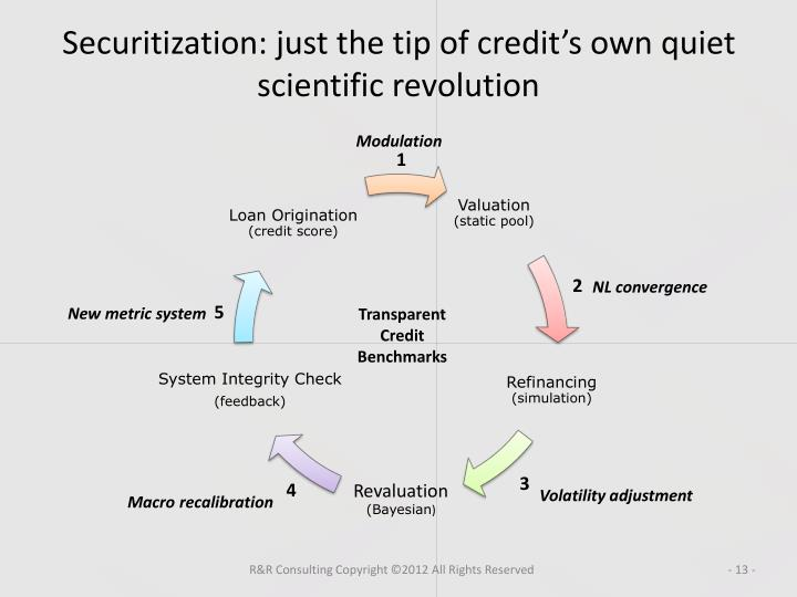 Securitization: just the tip of credit's own quiet scientific revolution