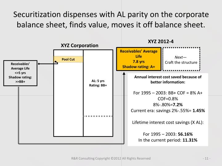 Securitization dispenses with AL parity on the corporate balance sheet, finds value, moves it off balance sheet.