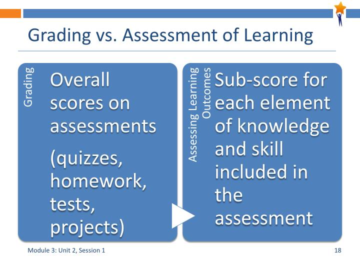 Grading vs. Assessment of Learning
