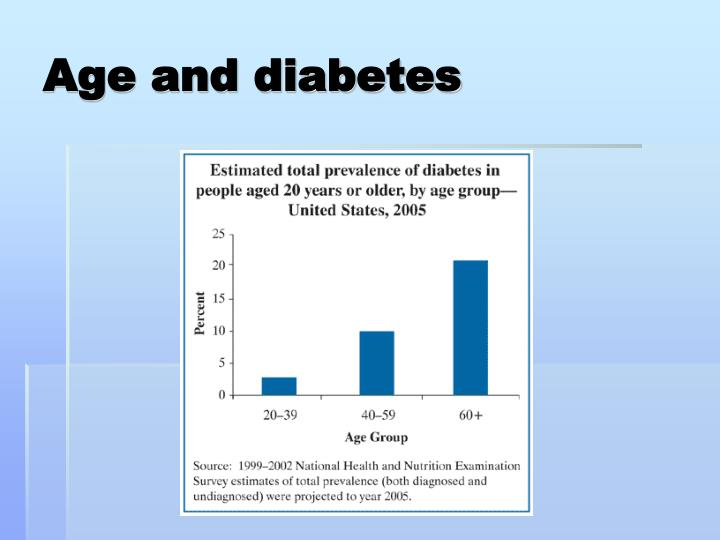 Age and diabetes