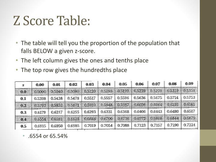 Z Score Table:
