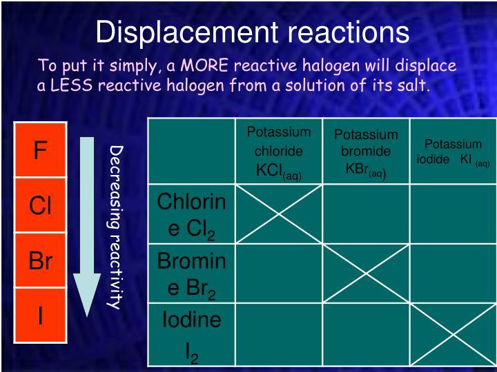 Decreasing reactivity
