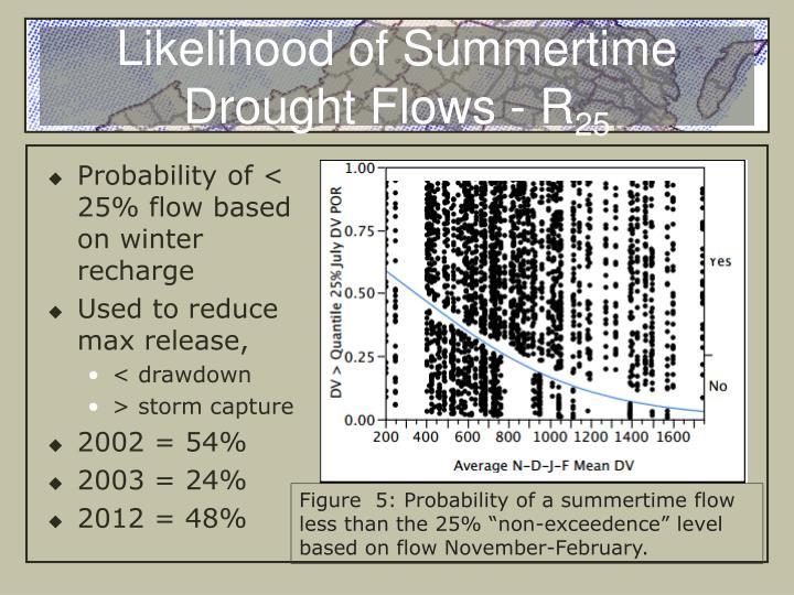 Likelihood of Summertime Drought Flows - R