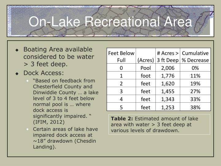 On-Lake Recreational Area