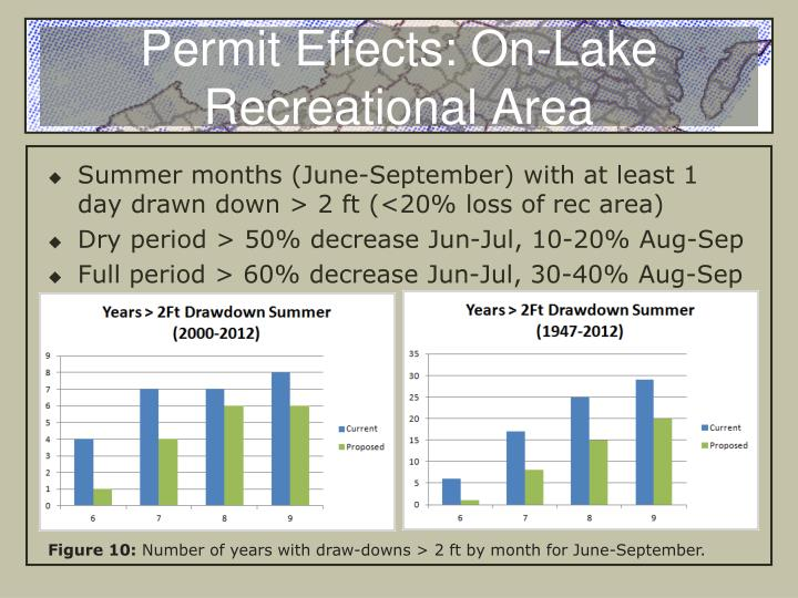 Permit Effects: On-Lake Recreational Area