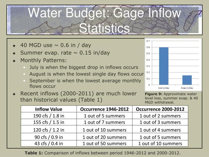 Water Budget: Gage Inflow Statistics