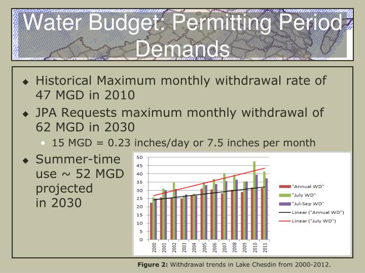 Water budget permitting period demands