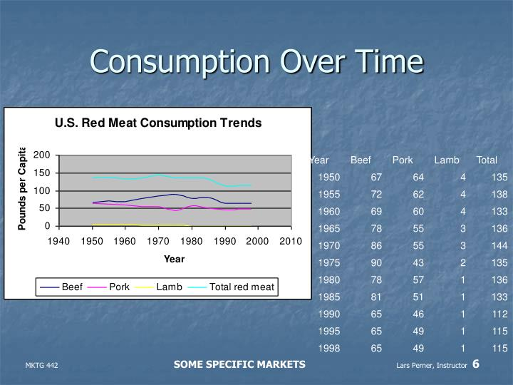 Consumption Over Time