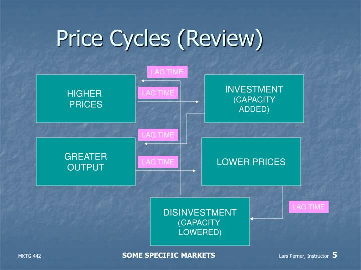 Price Cycles (Review)