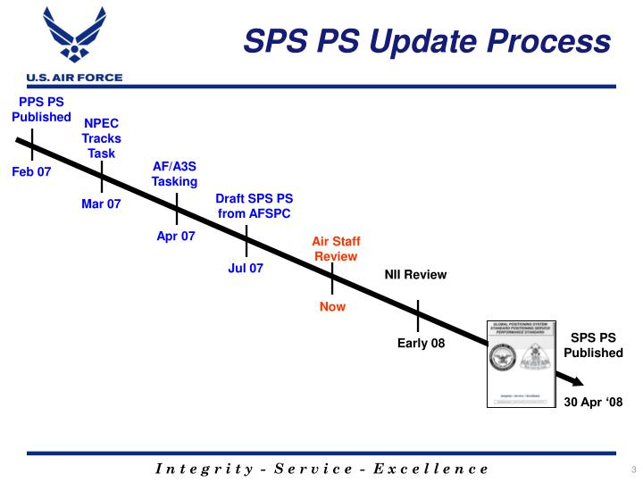 SPS PS Update Process