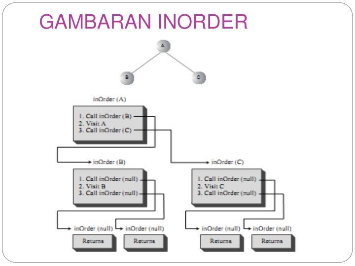 GAMBARAN INORDER