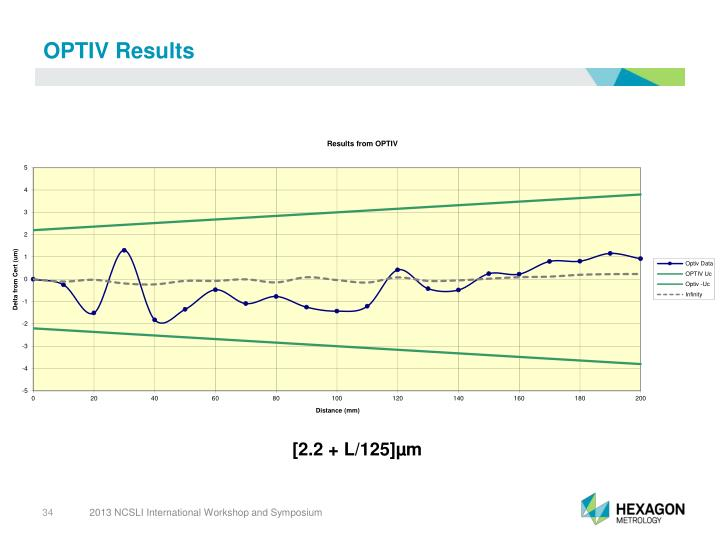 OPTIV Results