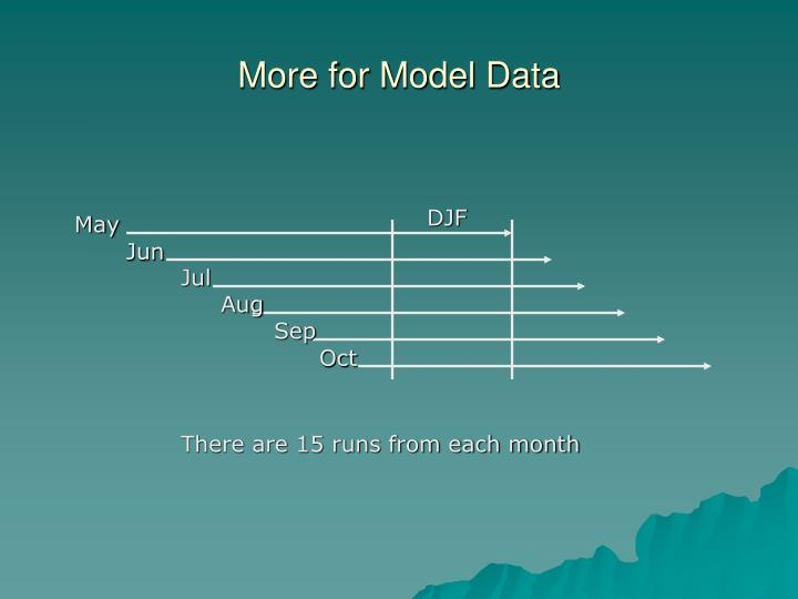 More for Model Data