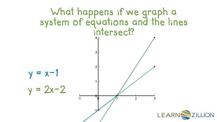 What happens if we graph a system of equations and the lines intersect?