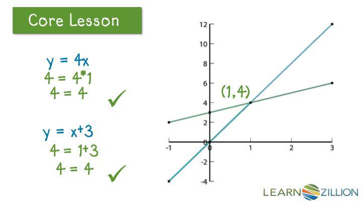 y = 4x
