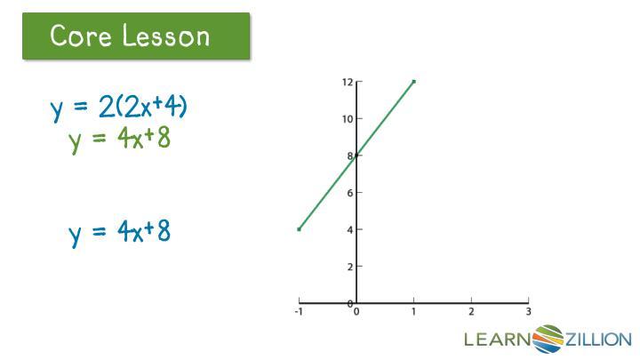 y = 2(2x+4)