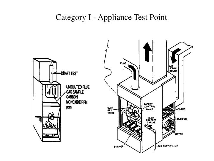 Category I - Appliance Test Point