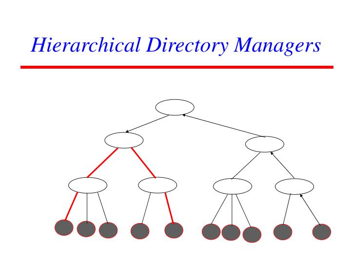 Hierarchical Directory Managers