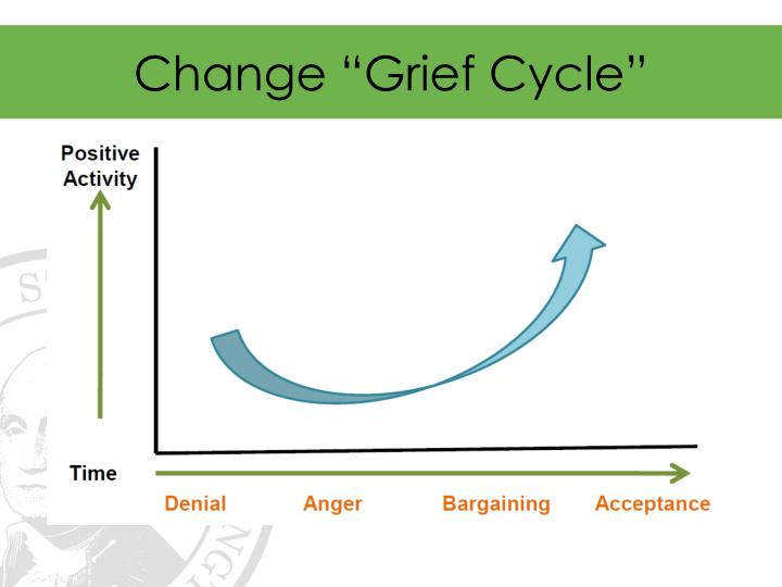 "Change ""Grief Cycle"""